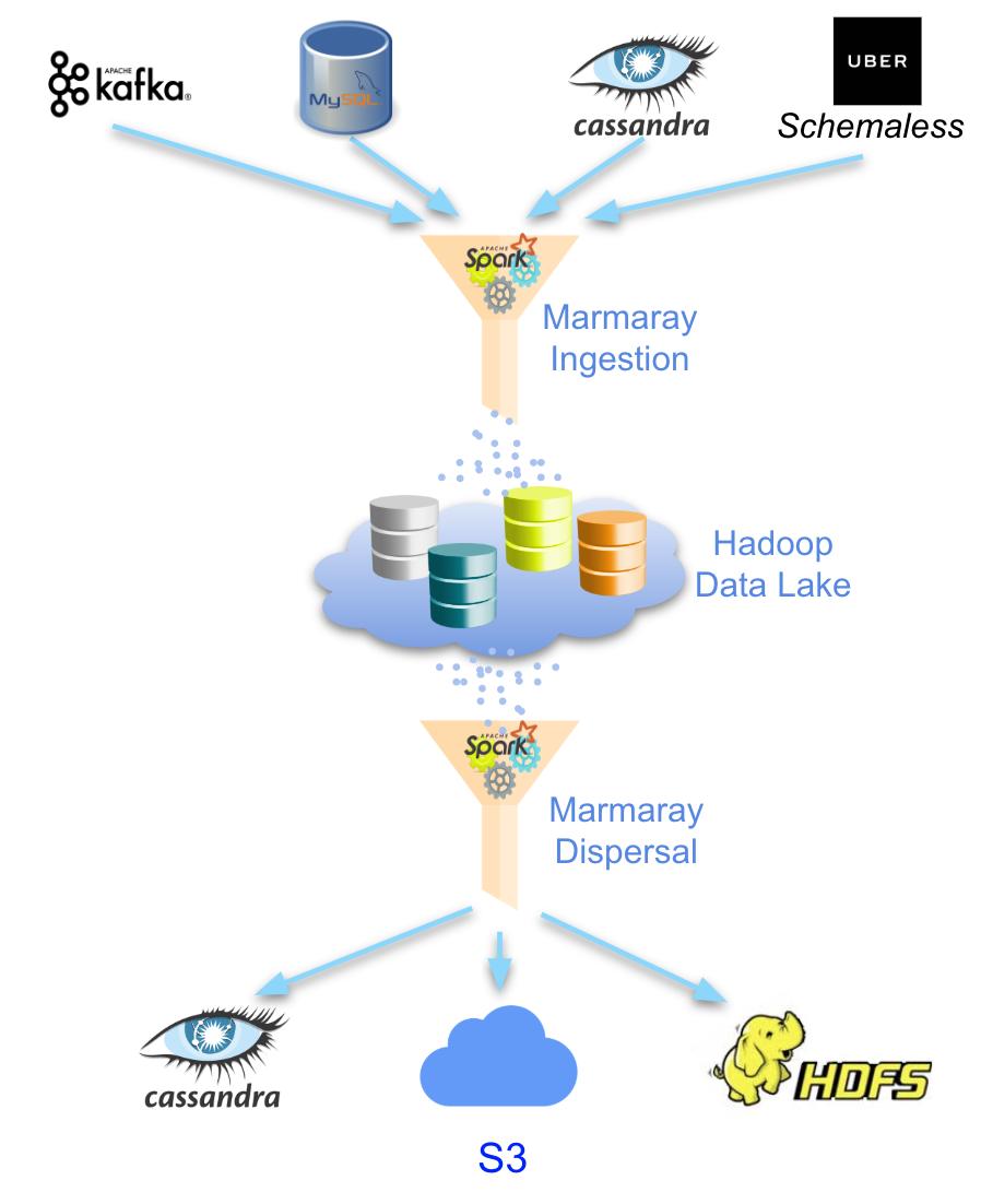 基于 Hadoop 的通用数据摄取和分散框架 Marmaray