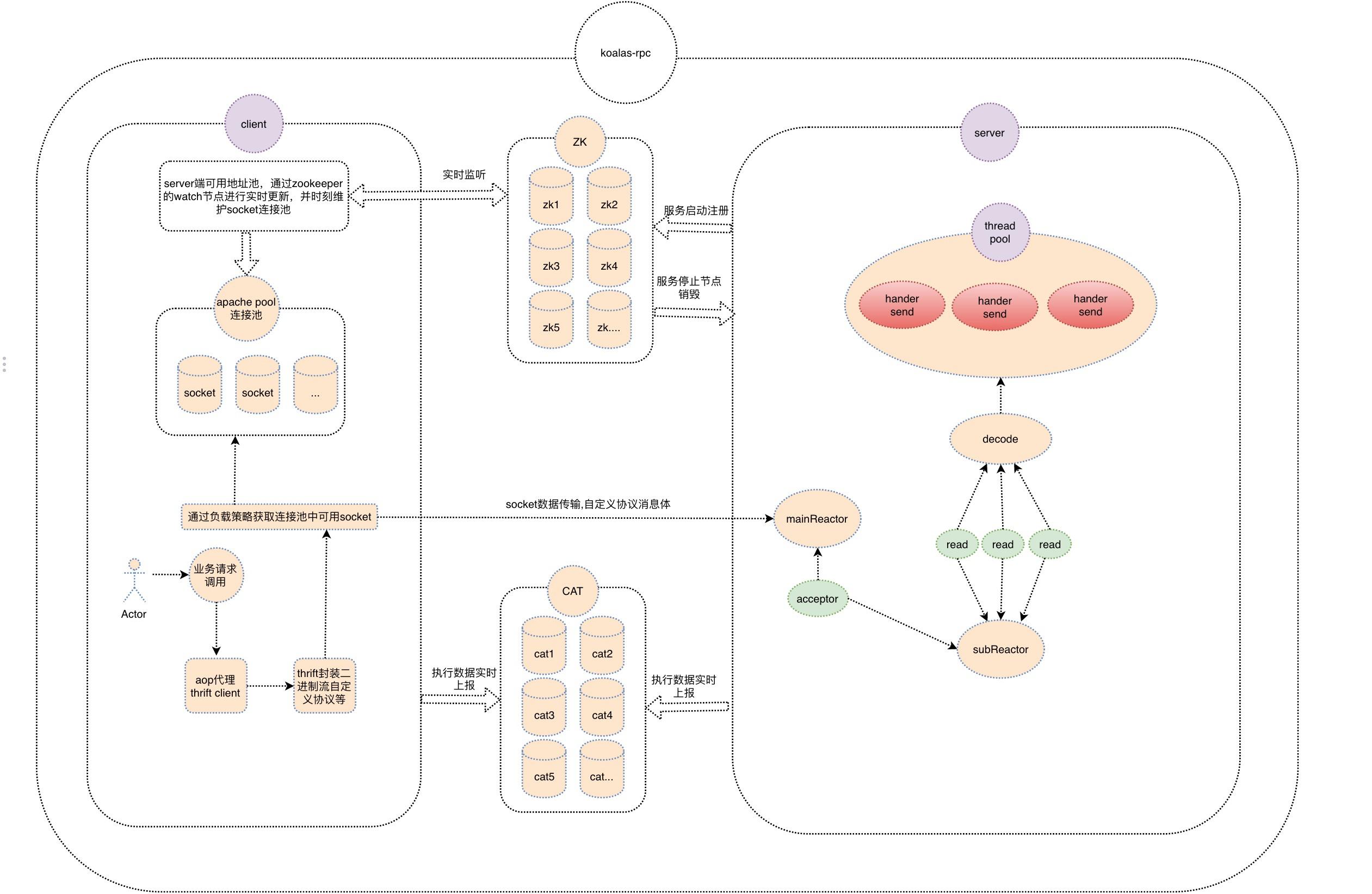 高可用可拓展的RPC框架 koalas-RPC