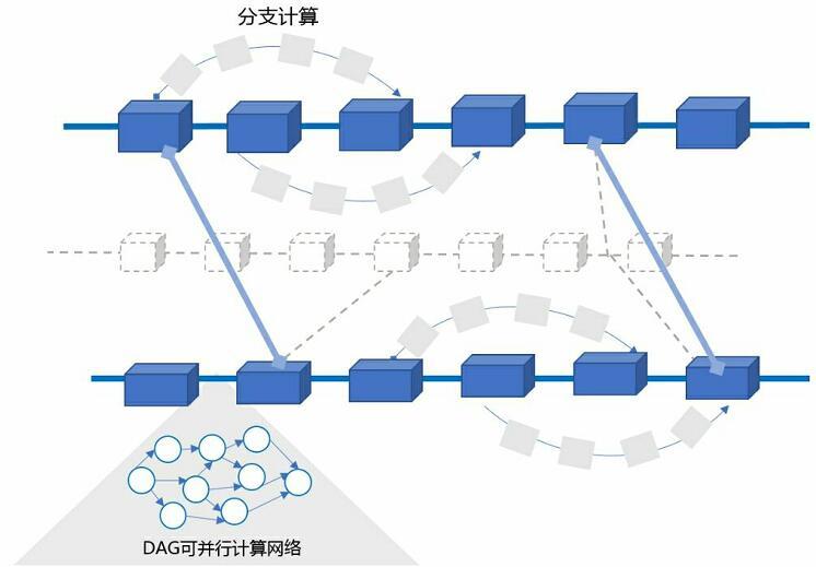 百度底层区块链技术架构 XuperChain