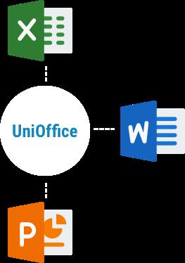 Go 语言的 Office 文档处理库 UniOffice