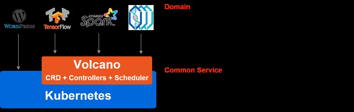 华为发布 Volcano 开源项目,方便 AI、大数据、基因、渲染等诸多行业通用计算框架接入