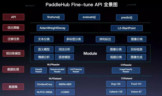 PaddleHub 1.0正式发布:一键模型加载,十行代码完成迁移学习