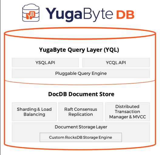 云原生的分布式 SQL 数据库 YugaByte DB