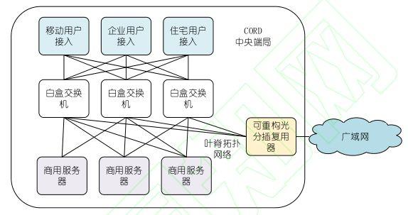 网络边缘基础设施 Open CORD