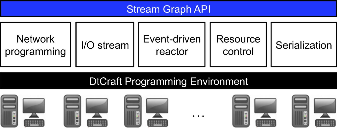通用分布式编程系统 DtCraft