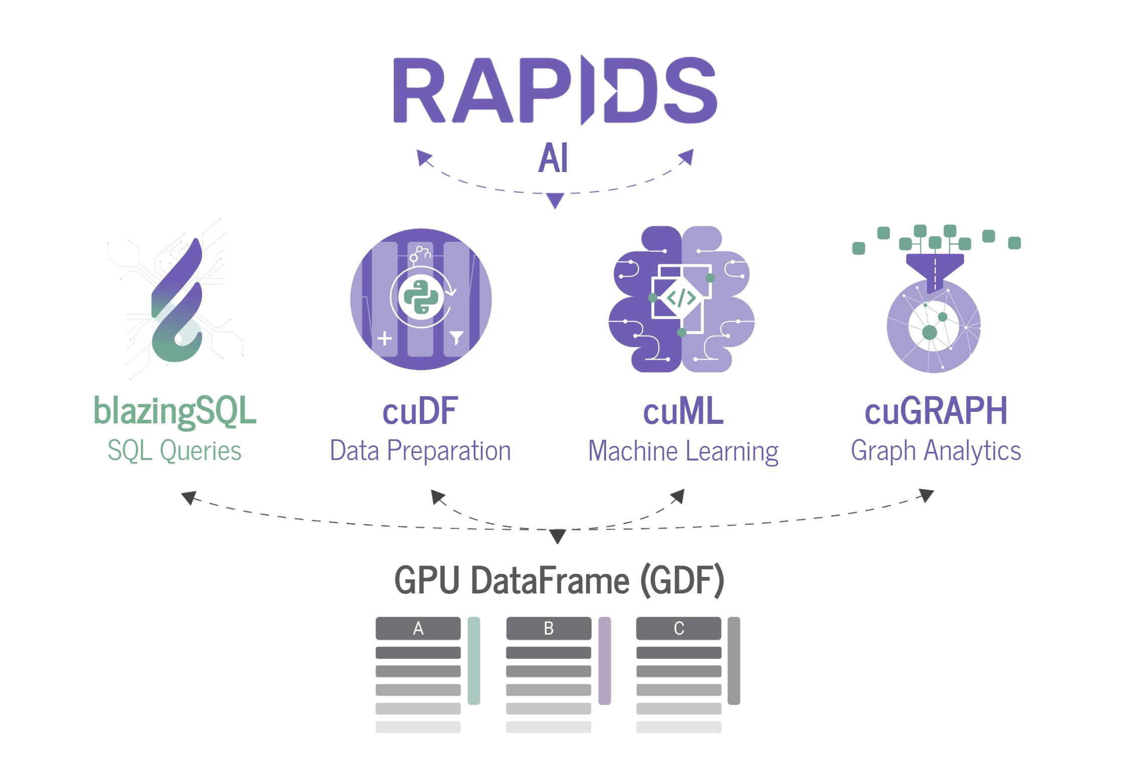 GPU加速SQL引擎 BlazingSQL