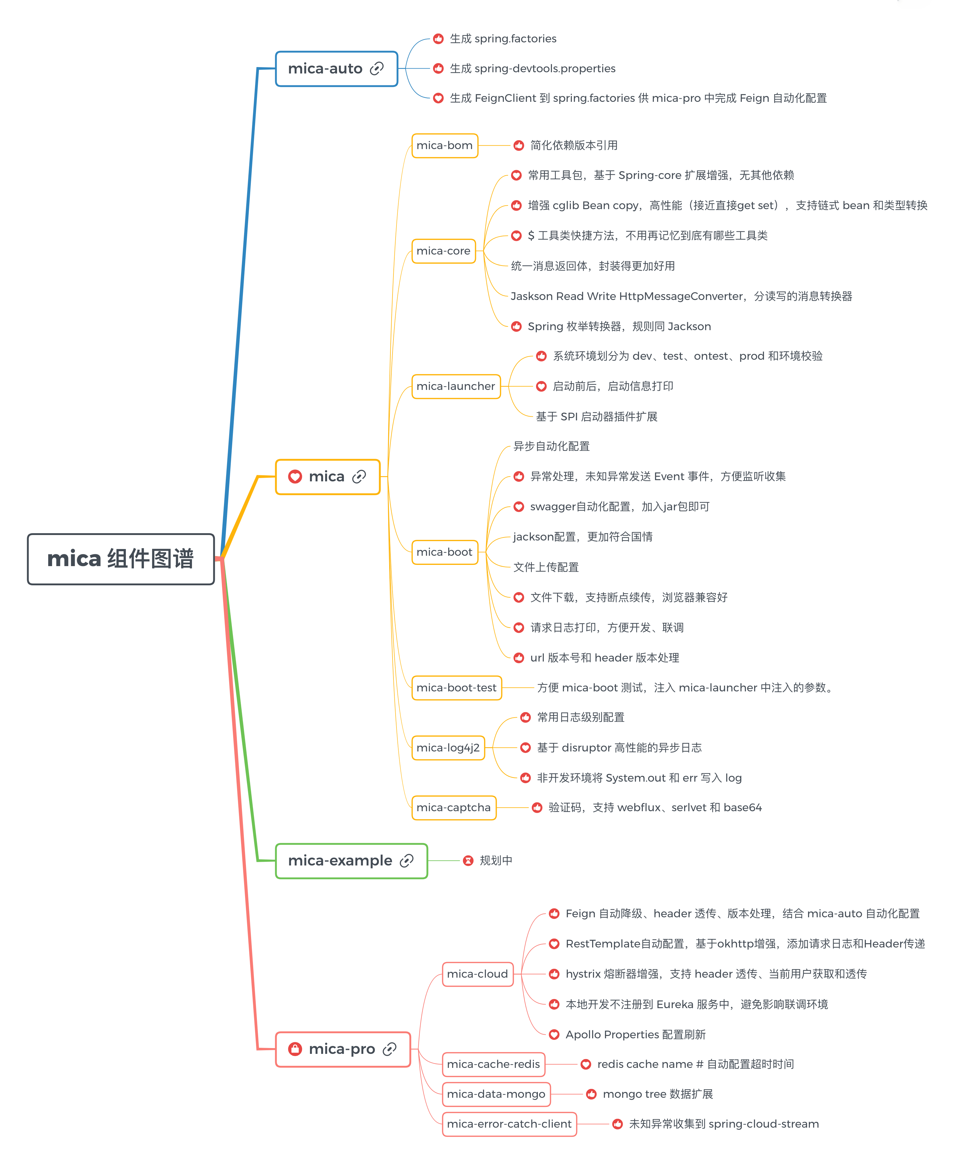 mica软件图谱