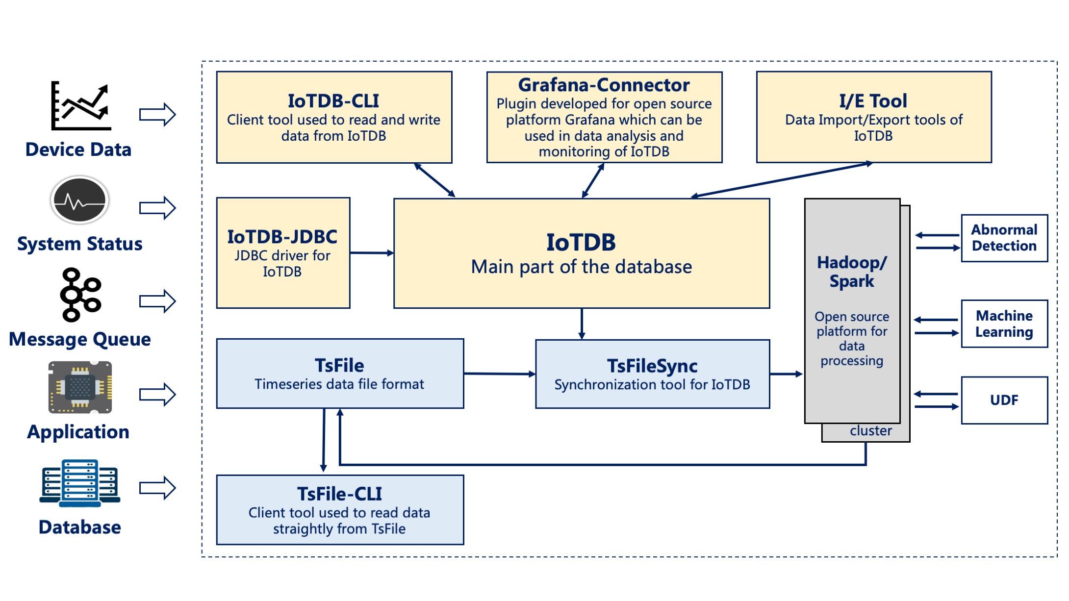 时序数据管理引擎 Apache IoTDB