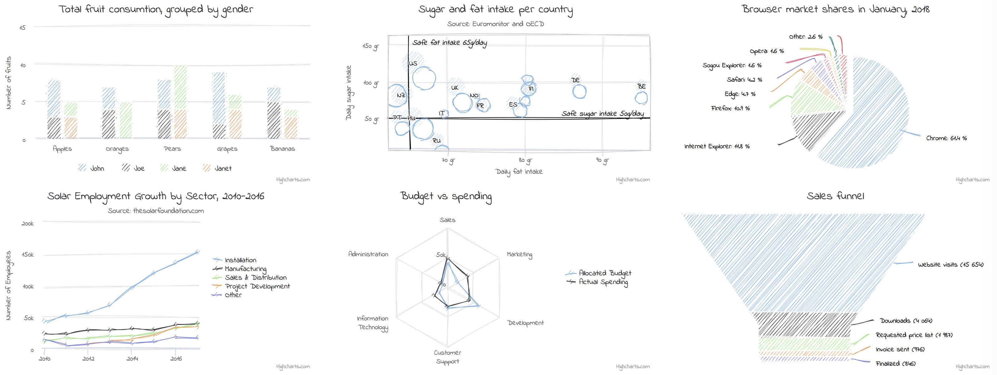 手绘风格数据可视化工具 Sketchify