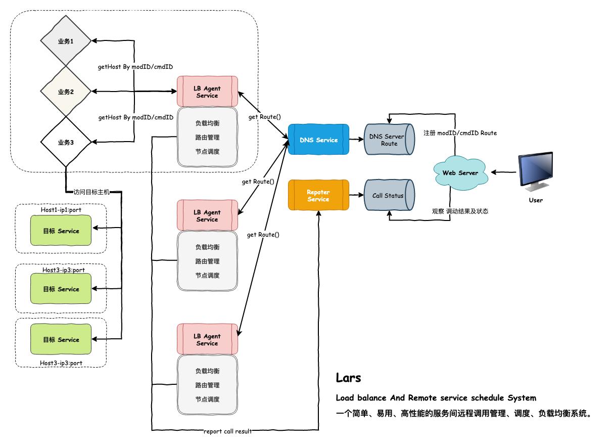 1-Lars-总体架构设计.png