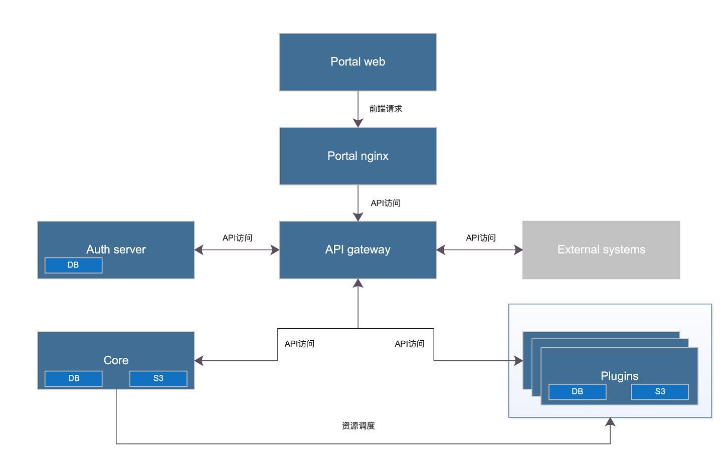 WeCube2.0功能架构