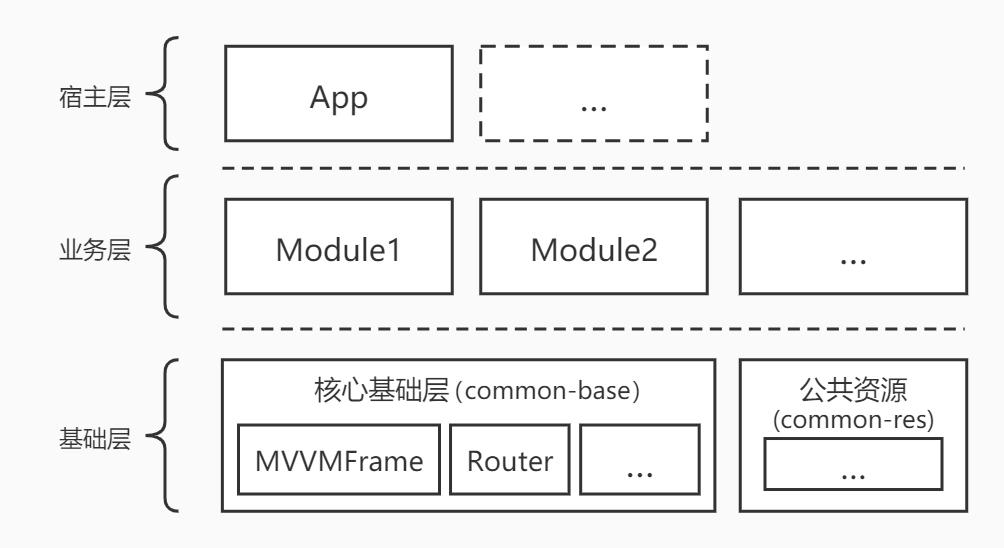 MVVMFrameComponent