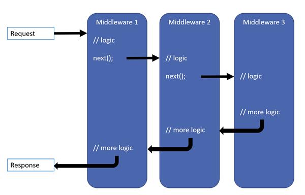 https://docs.microsoft.com/en-us/aspnet/core/fundamentals/middleware/index/_static/request-delegate-pipeline.png?view=aspnetcore-5.0