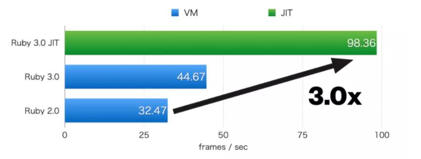 Ruby 3.0 发布,比 Ruby 2 快 3 倍