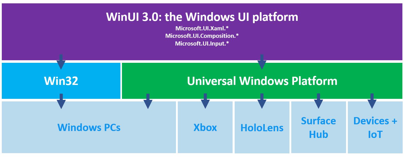 WinUI 3 平台支持