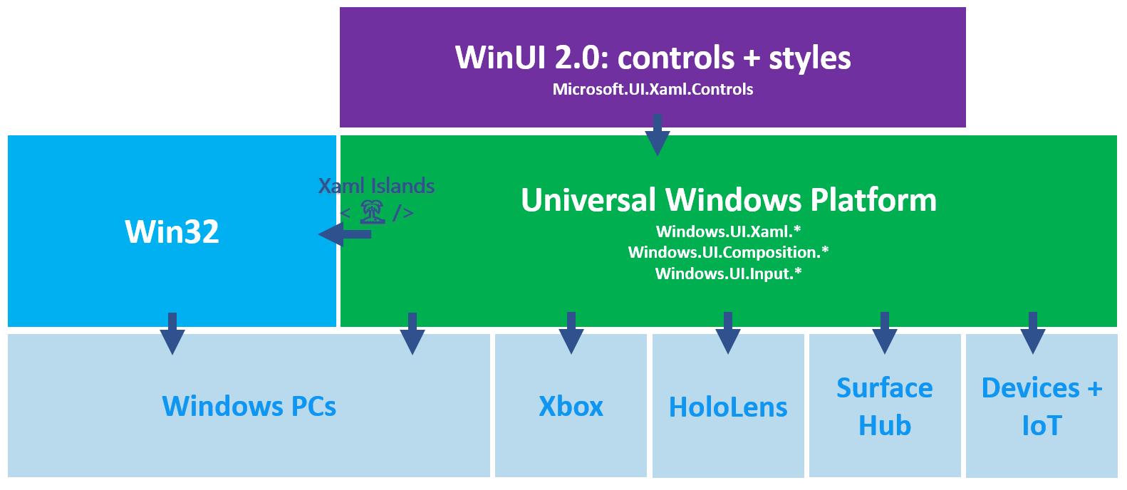 WinUI 2.x 平台支持