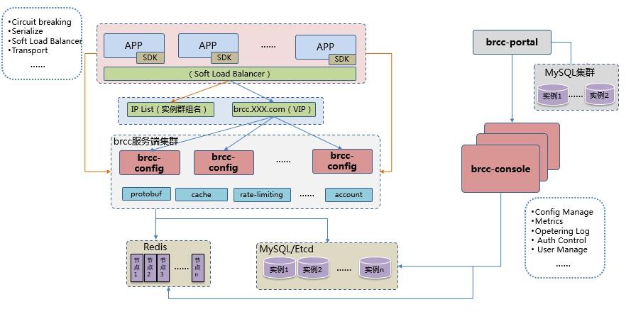 分布式配置中心 BRCC