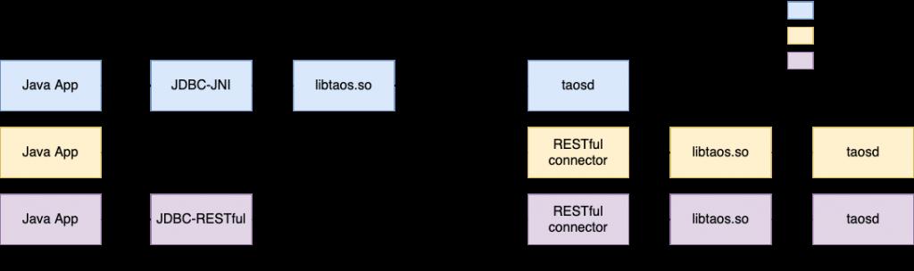 借助RESTful接口,TDengine的JDBC驱动可跨平台,而且不用为升级发愁了