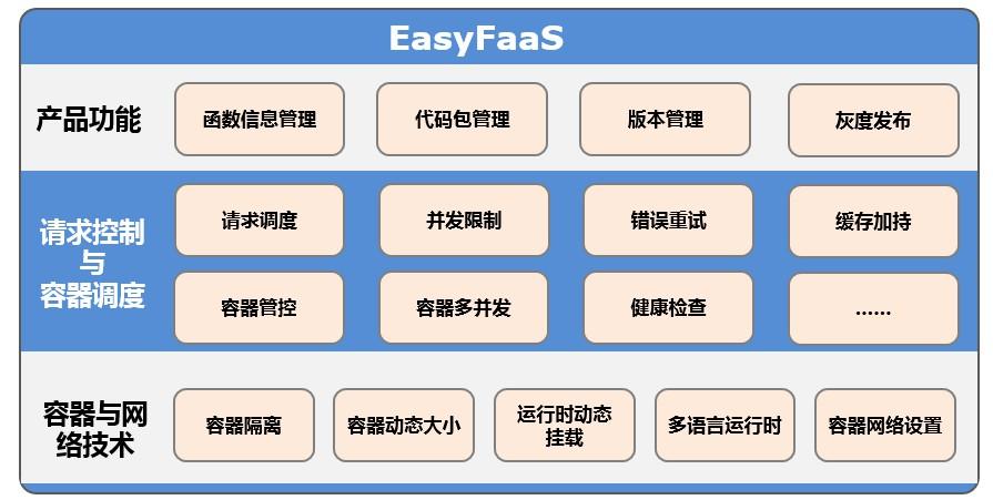 easyfaas_func