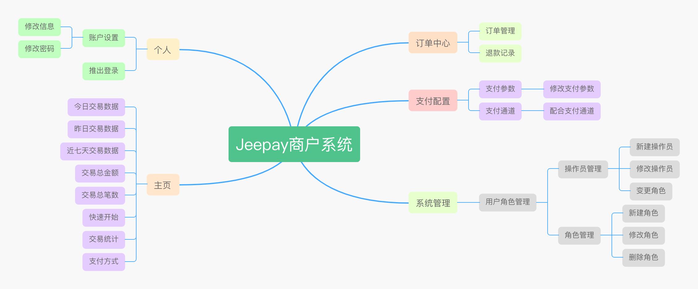 Jeepay商户系统功能