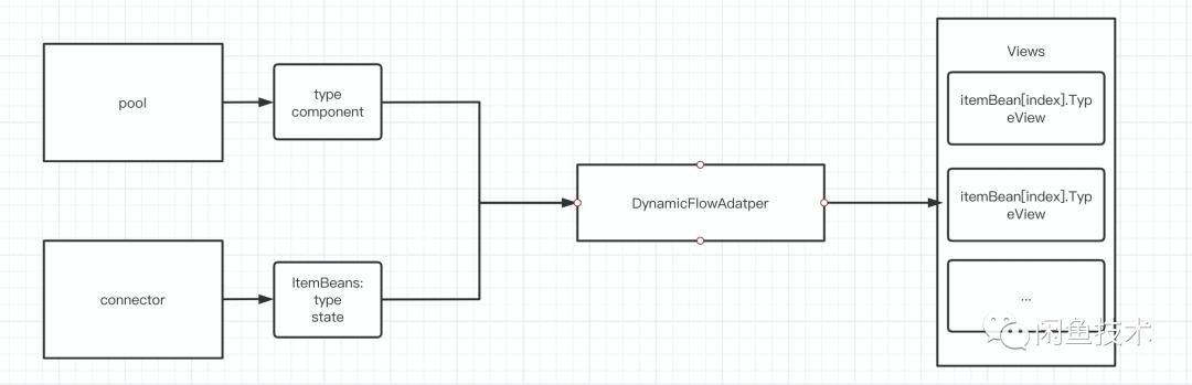 Flutter Fish Redux架构演进2.0(图2)