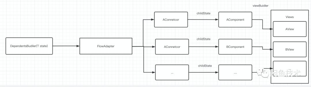 Flutter Fish Redux架构演进2.0(图3)
