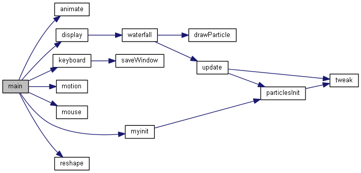 Doxygen + GraphViz 函数调用图- OSCHINA