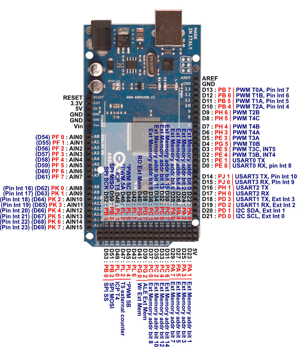 Audio Port Diagram furthermore Usb Powered Audio Lifier Circuit Schematic additionally How To Build A Midi Controller With The Arduino Firmata And Pure Data moreover Ide To Usb Wire Diagram as well Male Xlr Wiring Diagram. on midi pinout diagram