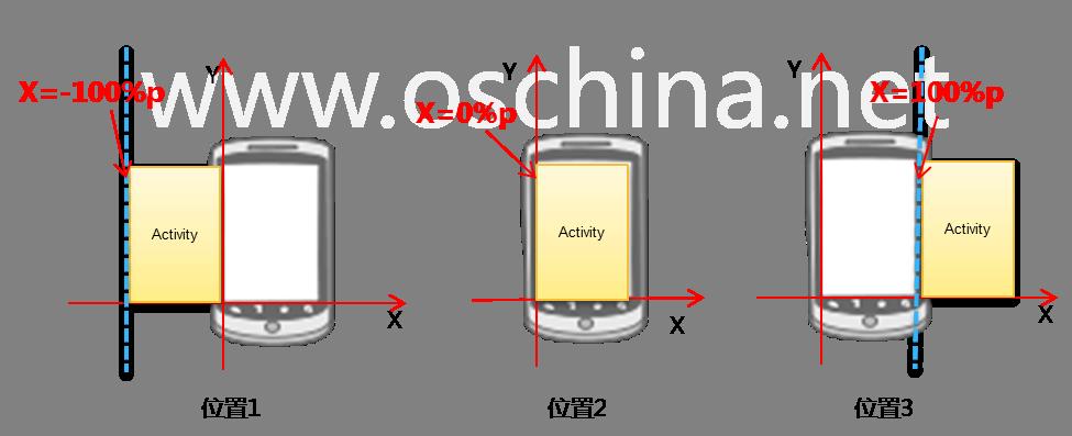 Android的Activity屏幕切换动画(一)-左右滑动切换