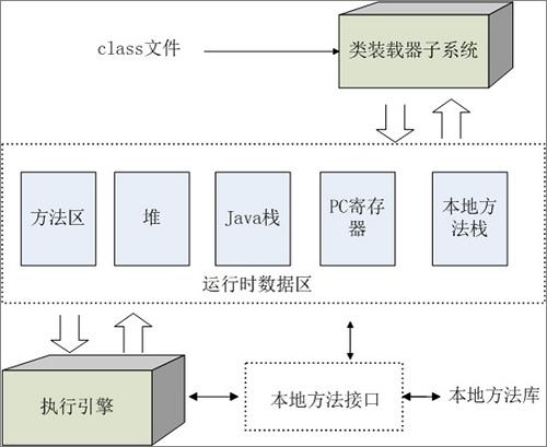 虚拟机的内部结构
