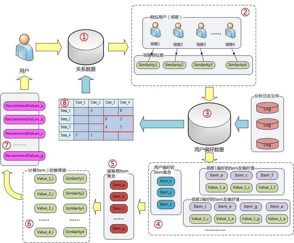 基于用户的协同过滤算法流程图