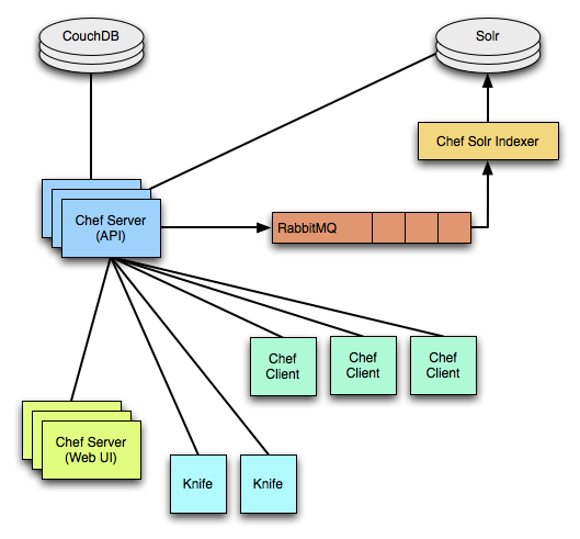 Chef结构图