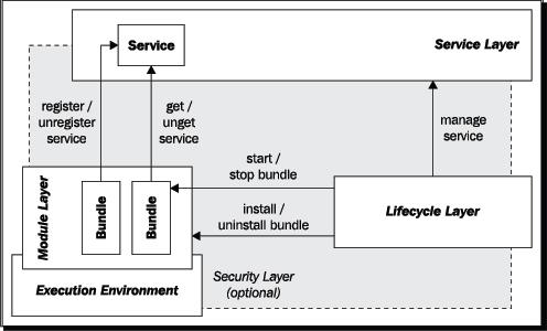 OSGi功能层结构图