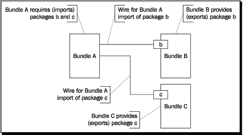 bundle wiring