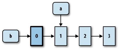 函数式编程之Clojure