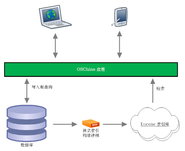 OSChina 的全文搜索设计说明 —— 索引过程...