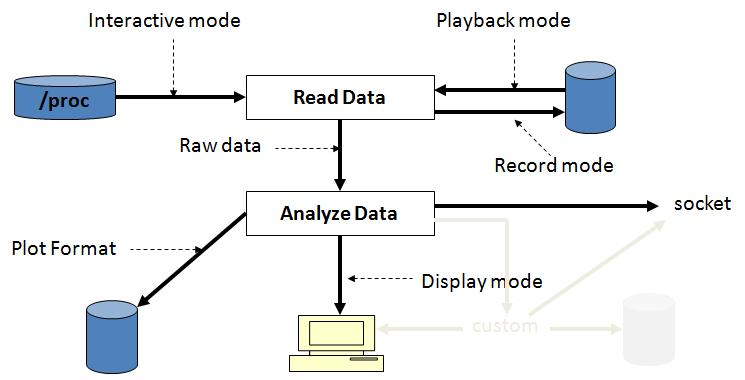 Linux 系统资源监控工具 Collectl