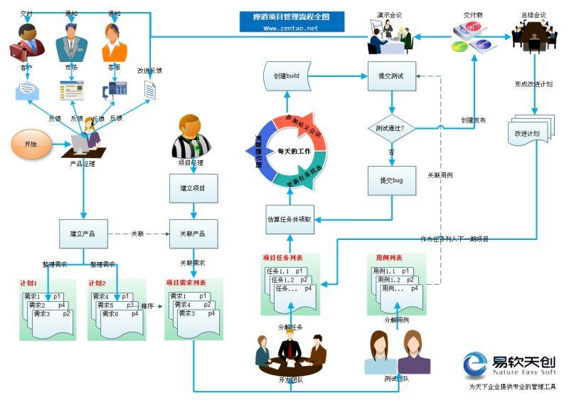 开源项目管理软件 禅道