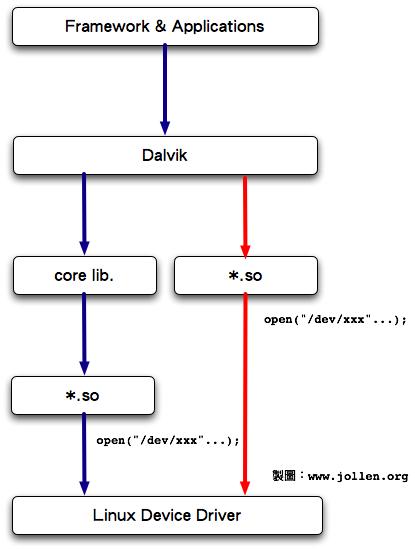 Jollen: Android 的HAL 技術- jerikc的个人页面- OSCHINA