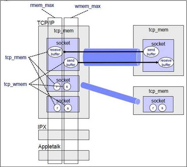 Linux kernel Tcp Socket parameter tuning - zhuangtim1987