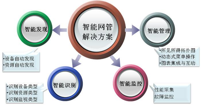 网管软件开发平台 SugarNMS