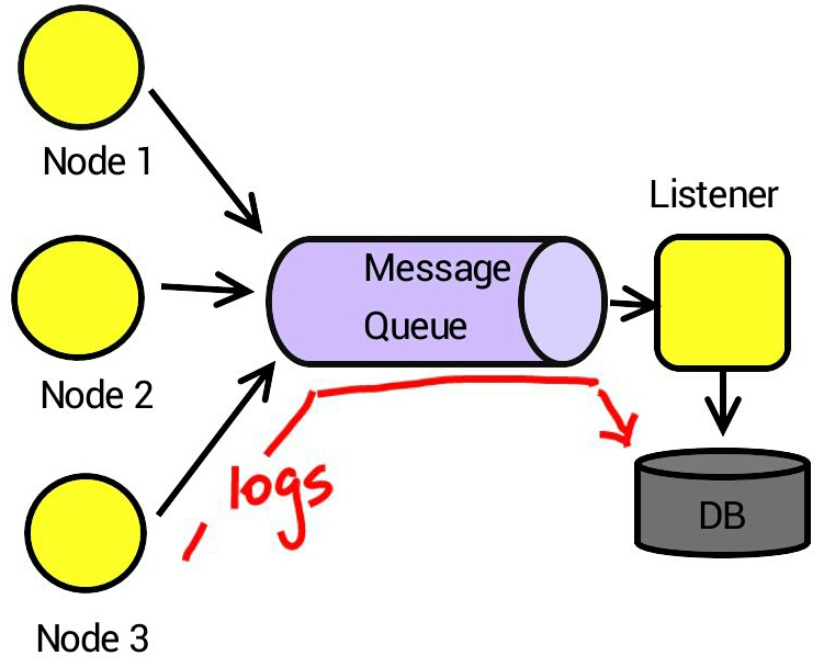 使用Log4j、ActiveMQ 和Spring 实现异步日志- OSCHINA
