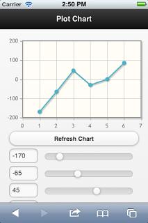 jQuery Mobile 图表扩展 JQMCharts