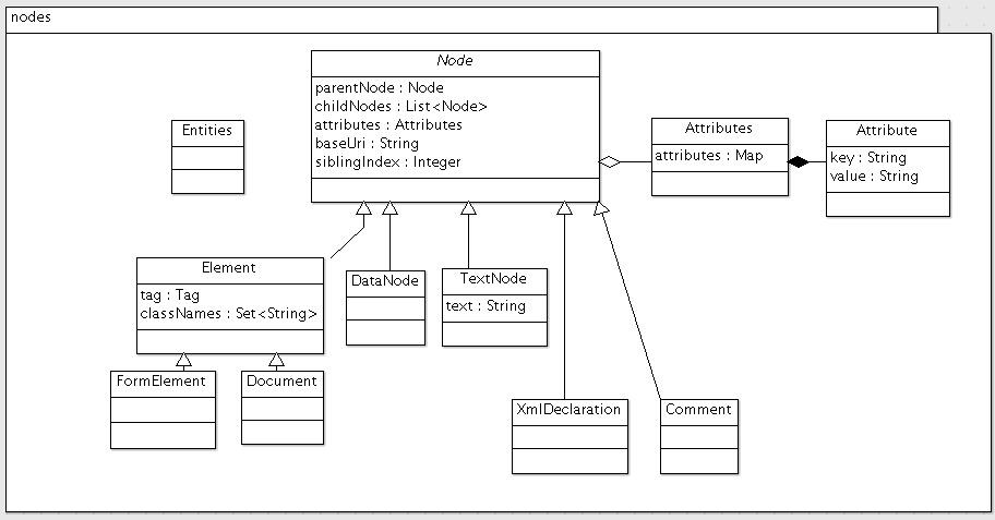 node类图