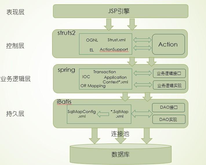 SSI框架学习总结