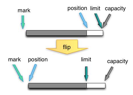 bytebuffer-flip