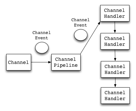 channel pipeline