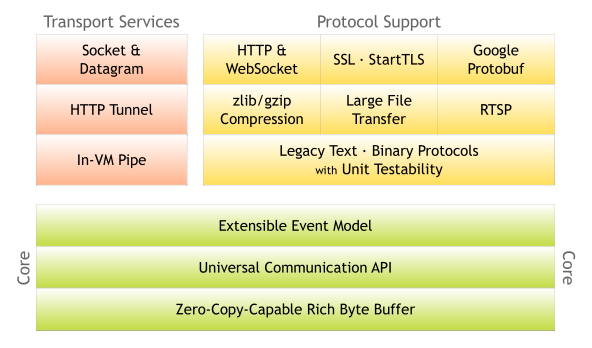 components in Netty