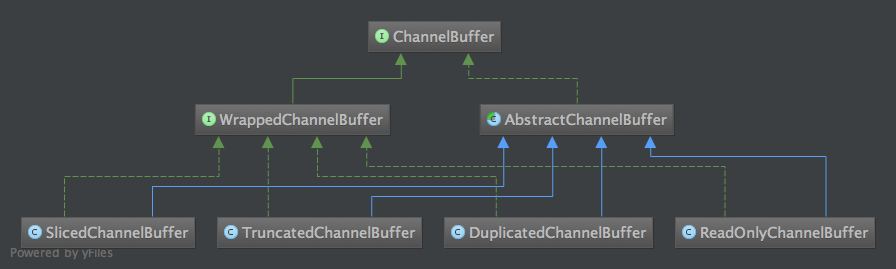virtual buffer in Netty