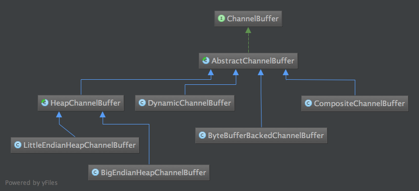 channel buffer in Netty